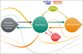 Sage On Line Payment System
